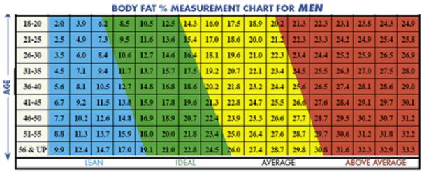 Процент жира у мужчин