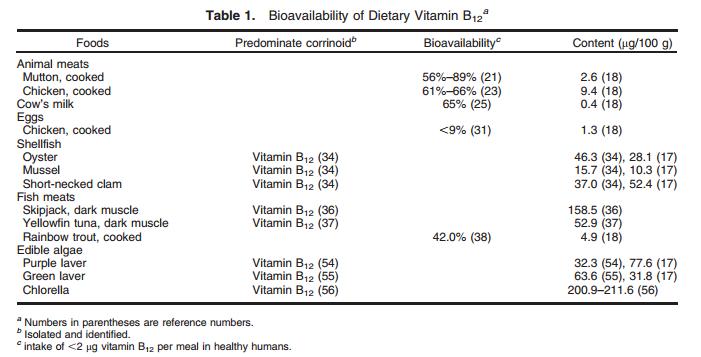 биодоступность витамина