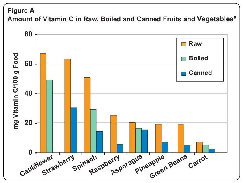 содержание витаминаа С