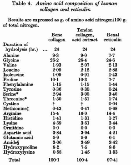 коллаген аминокислотный состав