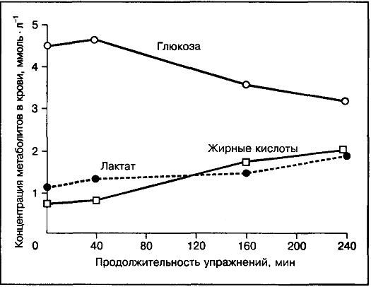 концентрация жирных кислот