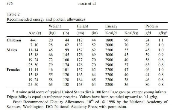рекомендованные нормы потребления ккал и белков